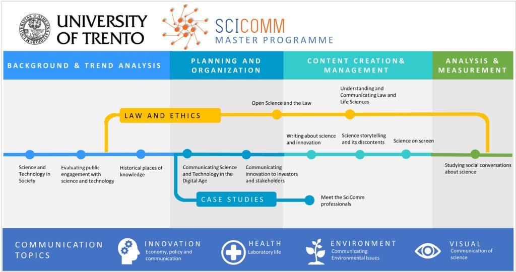 scicomm courses infographic